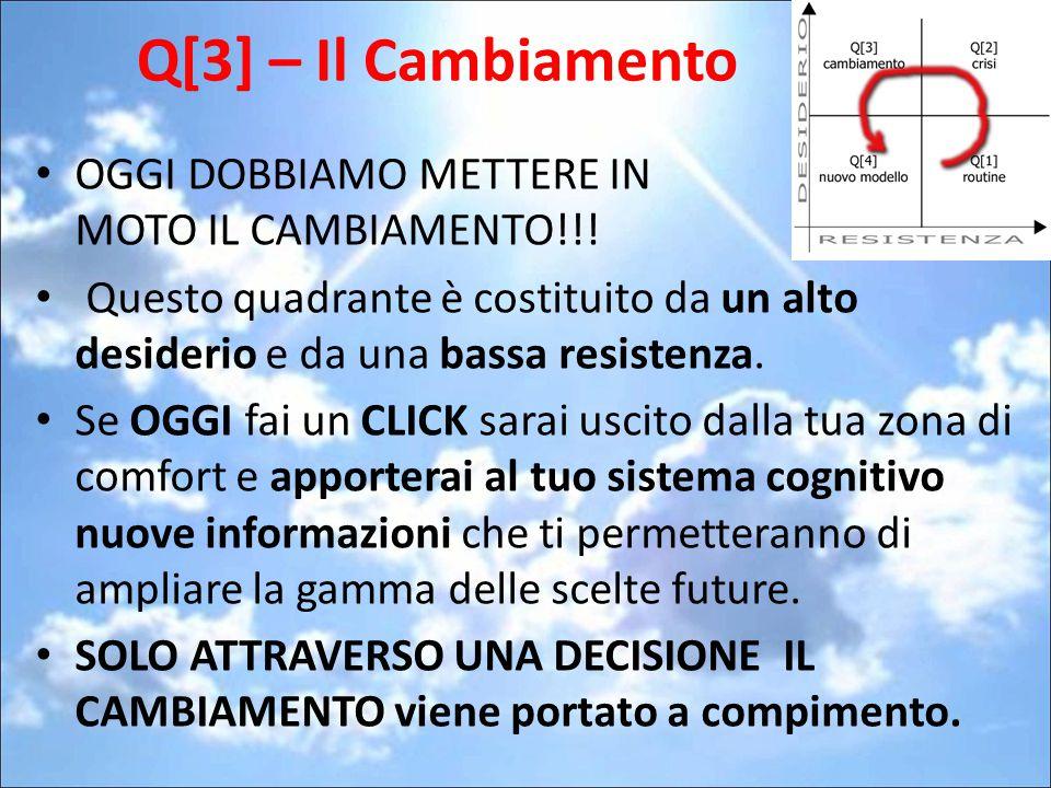 Q[3] – Il Cambiamento OGGI DOBBIAMO METTERE IN MOTO IL CAMBIAMENTO!!! Questo quadrante è costituito da un alto desiderio e da una bassa resistenza. Se