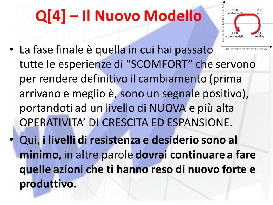Q[4] – Il Nuovo Modello La fase finale è quella in cui hai passato tutte le esperienze di SCOMFORT che servono per rendere definitivo il cambiamento (prima arrivano e meglio è, sono un segnale positivo), portandoti ad un livello di NUOVA e più alta OPERATIVITA' DI CRESCITA ED ESPANSIONE.