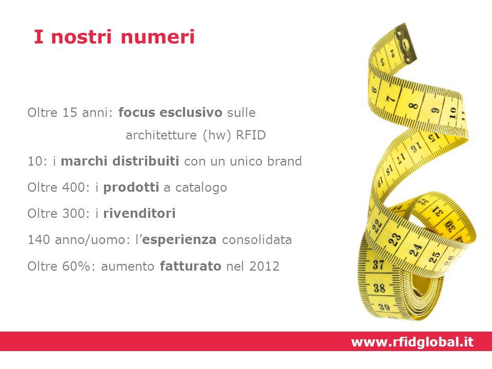 I nostri numeri Oltre 15 anni: focus esclusivo sulle architetture (hw) RFID 10: i marchi distribuiti con un unico brand Oltre 400: i prodotti a catalo