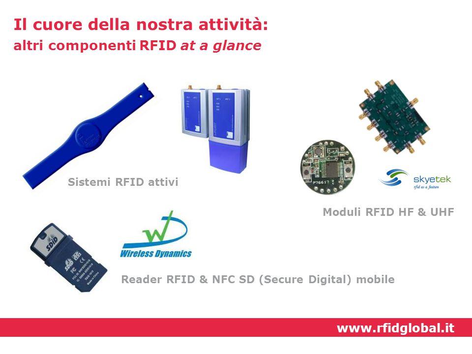 Il cuore della nostra attività: altri componenti RFID at a glance Sistemi RFID attivi Moduli RFID HF & UHF Reader RFID & NFC SD (Secure Digital) mobil