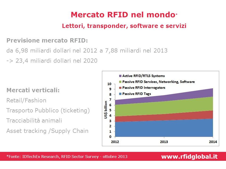 www.rfidglobal.it Mercato RFID nel mondo * Lettori, transponder, software e servizi Previsione mercato RFID: da 6,98 miliardi dollari nel 2012 a 7,88