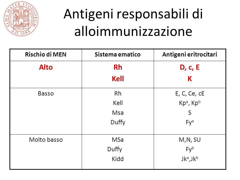 Antigeni responsabili di alloimmunizzazione Rischio di MENSistema ematicoAntigeni eritrocitari AltoRh Kell D, c, E K BassoRh Kell Msa Duffy E, C, Ce, cE Kp a, Kp b S Fy a Molto bassoMSa Duffy Kidd M,N, SU Fy b Jk a,Jk b