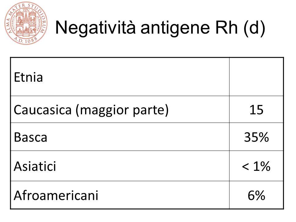 Negatività antigene Rh (d) Etnia Caucasica (maggior parte)15 Basca35% Asiatici< 1% Afroamericani6%