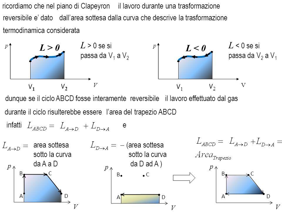 dunque se il ciclo ABCD fosse interamente reversibile durante il ciclo risulterebbe essere p V A BC D area sottesa sotto la curva da A a D  (area s