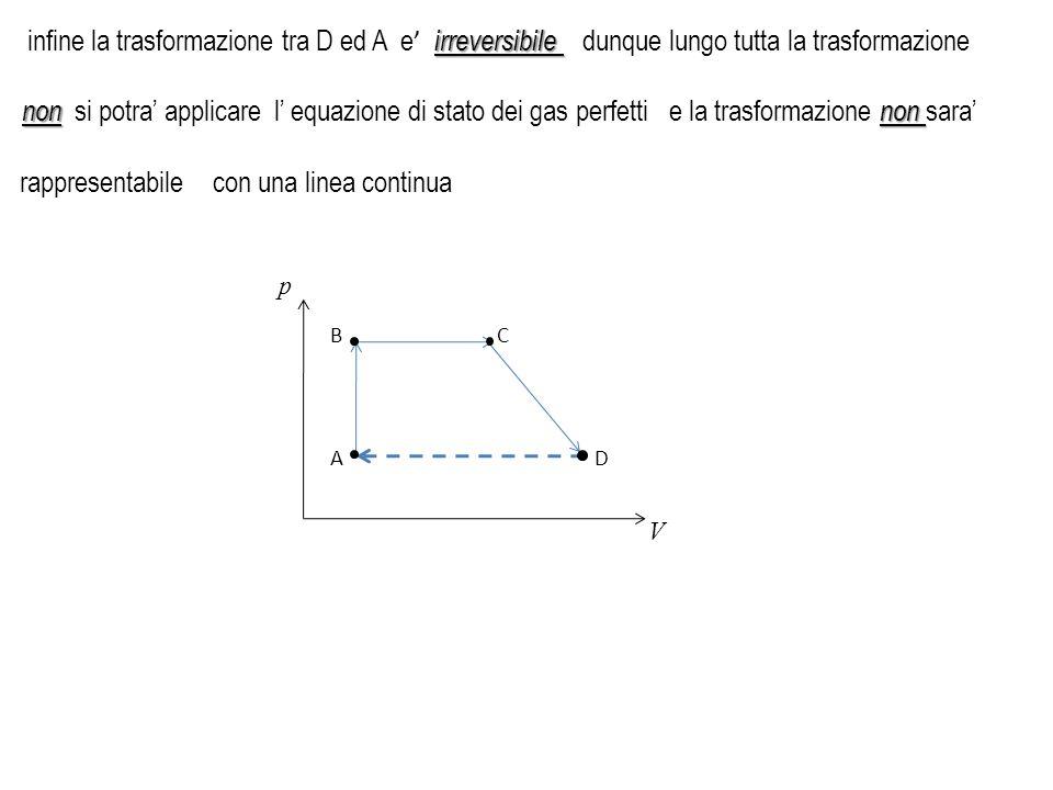 p V A BC D irreversibile infine la trasformazione tra D ed A e ' irreversibile non e la trasformazione non sara' con una linea continua non non si pot