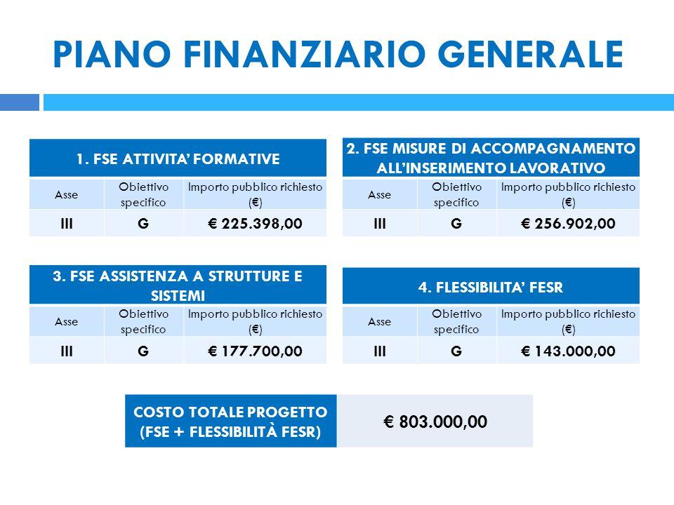 PIANO FINANZIARIO GENERALE 1. FSE ATTIVITA' FORMATIVE Asse Obiettivo specifico Importo pubblico richiesto (€) IIIG€ 225.398,00 2. FSE MISURE DI ACCOMP