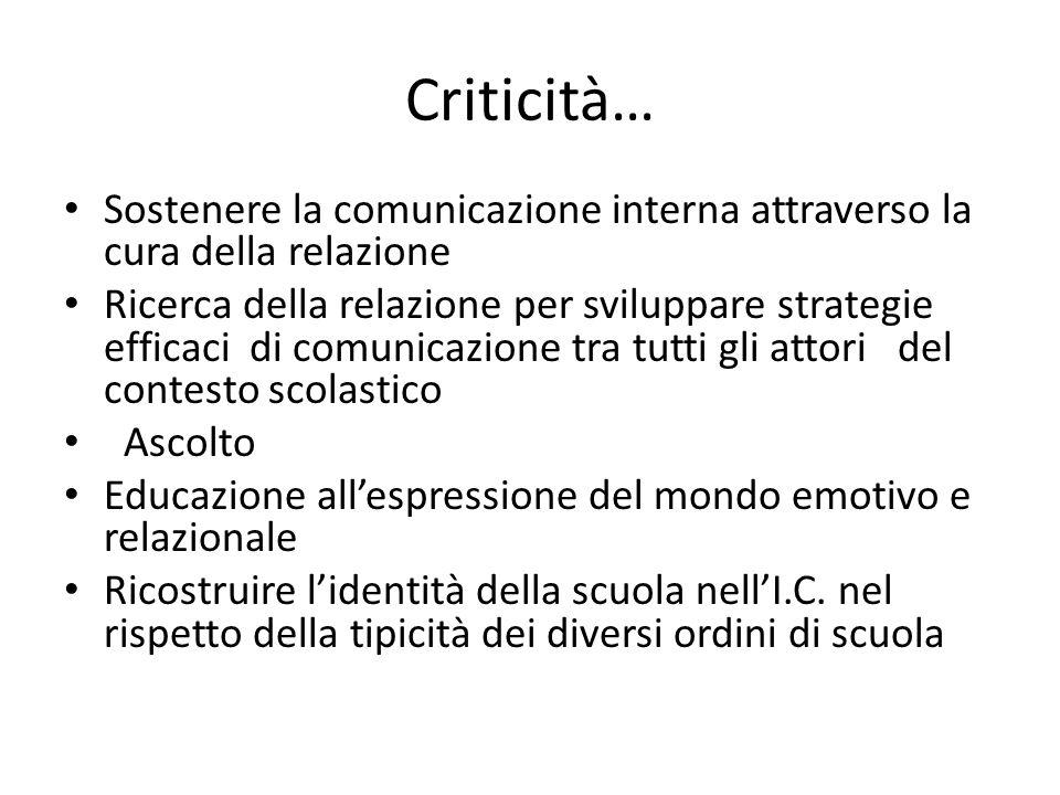 Criticità… Sostenere la comunicazione interna attraverso la cura della relazione Ricerca della relazione per sviluppare strategie efficaci di comunica
