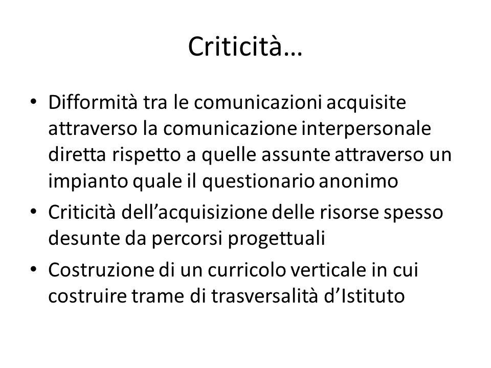 Criticità… Difformità tra le comunicazioni acquisite attraverso la comunicazione interpersonale diretta rispetto a quelle assunte attraverso un impian