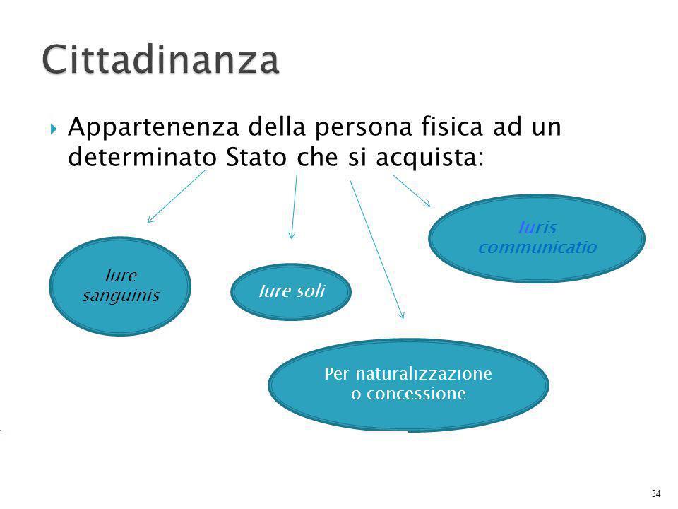  Appartenenza della persona fisica ad un determinato Stato che si acquista: 34 Iure sanguinis Iuris communicatio Per naturalizzazione o concessione Iure soli