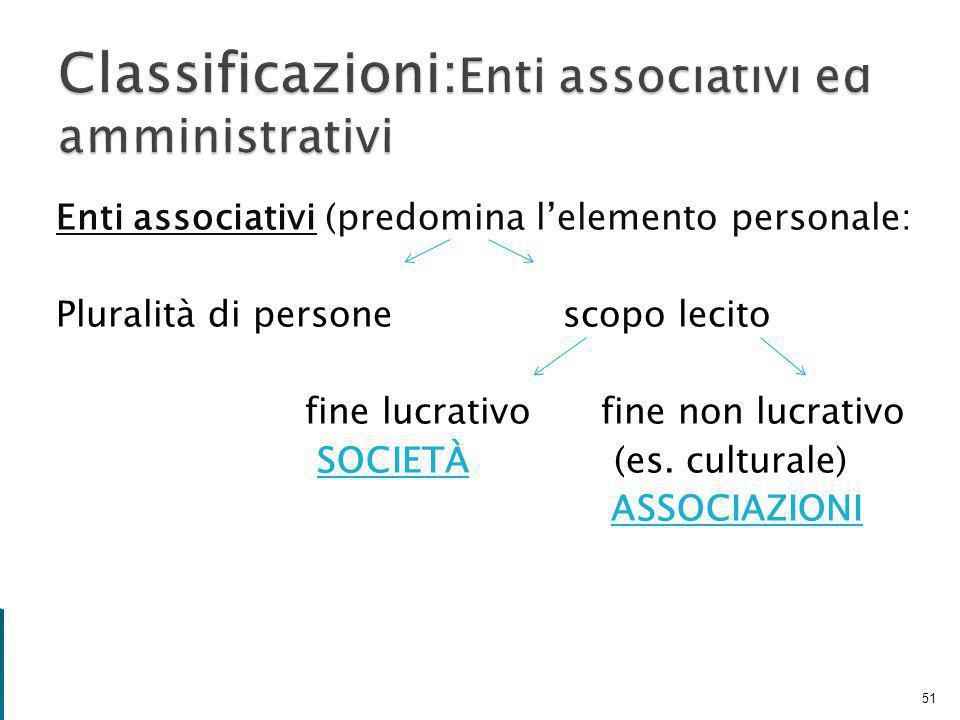 Enti associativi (predomina l'elemento personale: Pluralità di persone scopo lecito fine lucrativo fine non lucrativo SOCIETÀ (es.