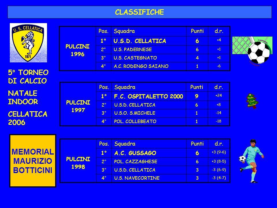 PULCINI 1996 Pos.SquadraPuntid.r. 1°U.S.D. CELLATICA6 +4 2°U.S. PADERNESE6 +1 3°U.S. CASTEGNATO4 +1 4°A.C. RODENGO SAIANO1 -6 CLASSIFICHE PULCINI 1997