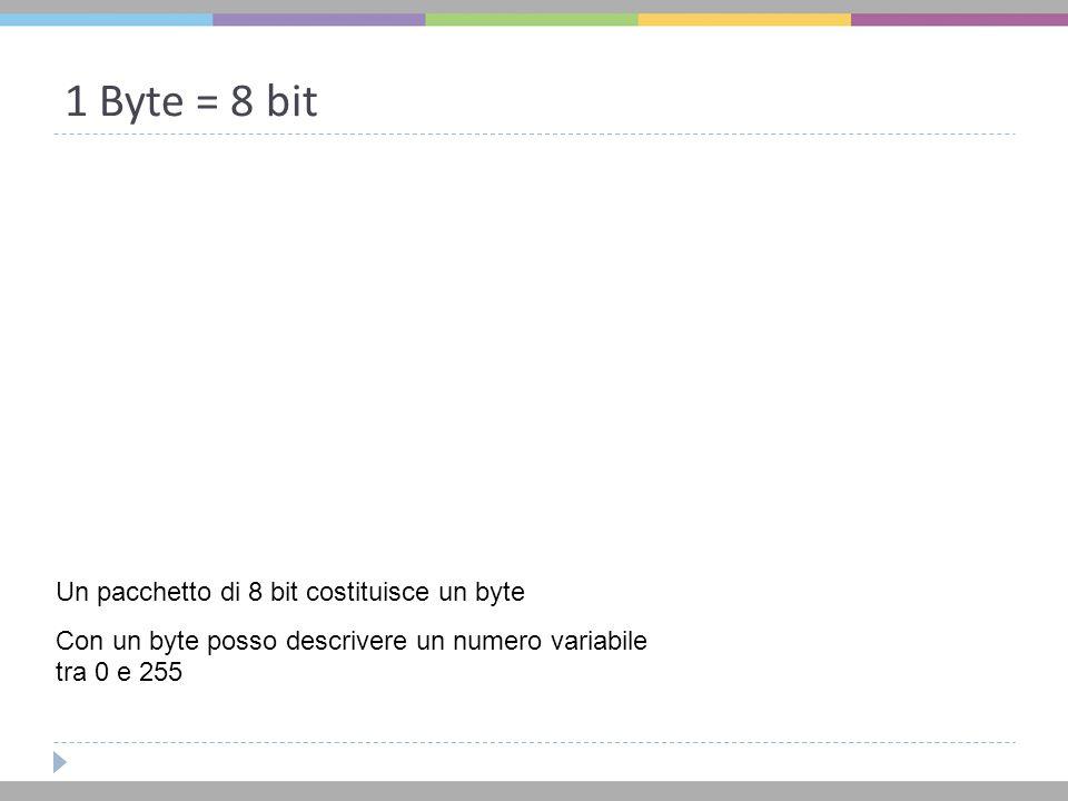 1 Byte = 8 bit Un pacchetto di 8 bit costituisce un byte Con un byte posso descrivere un numero variabile tra 0 e 255