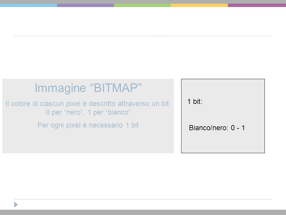 """Immagine """"BITMAP"""" Il colore di ciascun pixel è descritto attraverso un bit: 0 per """"nero"""", 1 per """"bianco"""" Per ogni pixel è necessario 1 bit Bianco/nero"""