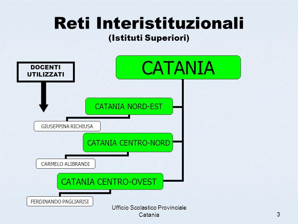 Ufficio Scolastico Provinciale Catania3 Reti Interistituzionali (Istituti Superiori) CATANIA CATANIA NORD- EST GIUSEPPINA RICHIUSA CATANIA CENTRO-NORD CARMELO ALIBRANDI CATANIA CENTRO-OVEST FERDINANDO PAGLIARISI DOCENTI UTILIZZATI