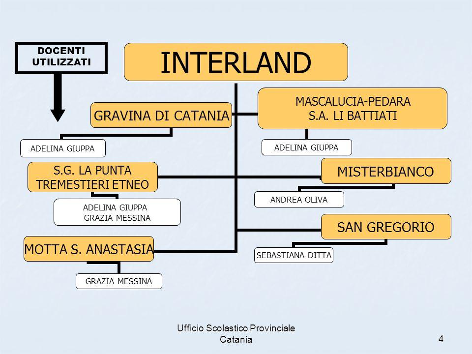 Ufficio Scolastico Provinciale Catania4 GRAZIA MESSINA DOCENTI UTILIZZATI