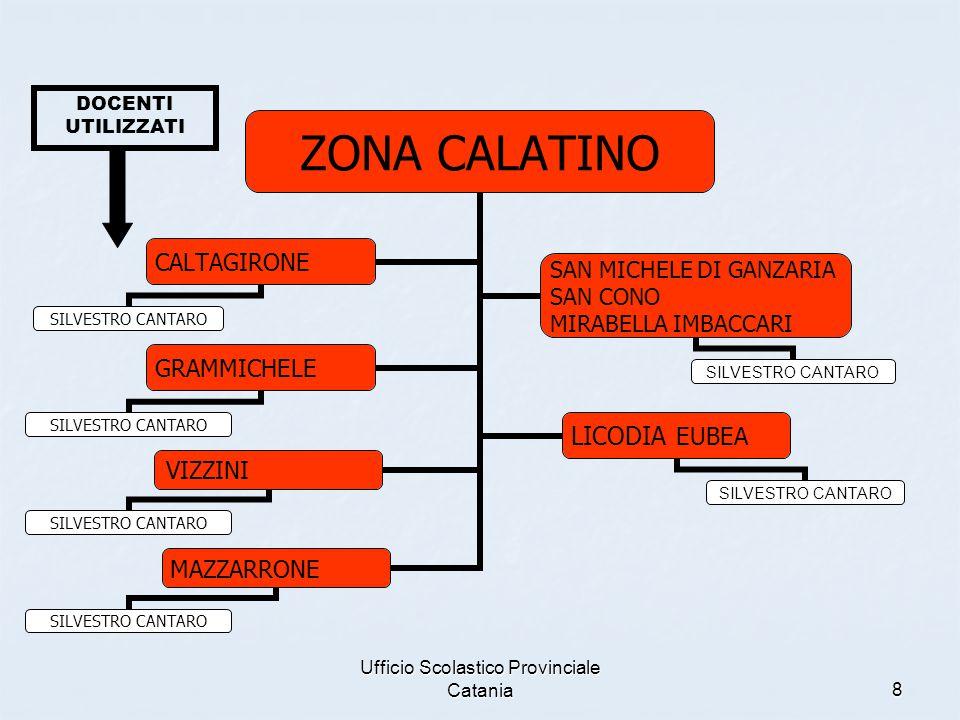 Ufficio Scolastico Provinciale Catania8 ZONA CALATINO CALTAGIRONE SILVESTRO CANTARO SAN MICHELE DI GANZARIA SAN CONO MIRABELLA IMBACCARI SILVESTRO CANTARO GRAMMICHELE SILVESTRO CANTARO LICODIA EUBEA SILVESTRO CANTARO VIZZINI SILVESTRO CANTARO MAZZARRONE SILVESTRO CANTARO DOCENTI UTILIZZATI