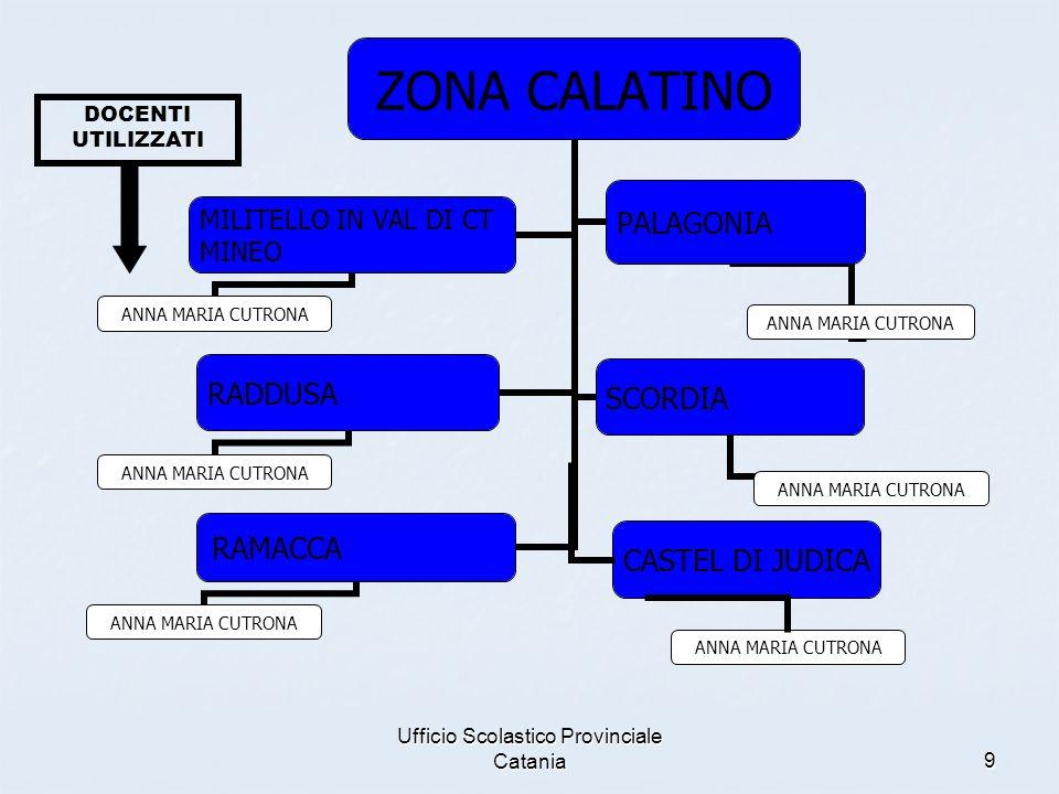 Ufficio Scolastico Provinciale Catania9 ANNA MARIA CUTRONA CASTEL DI JUDICA DOCENTI UTILIZZATI