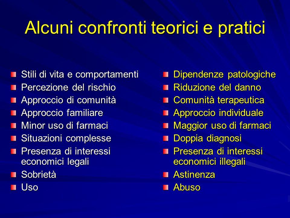 Terminologie a confronto: Stili di vita ComportamentiDisabilitàMalattieDipendenze Dipendenze Patologiche