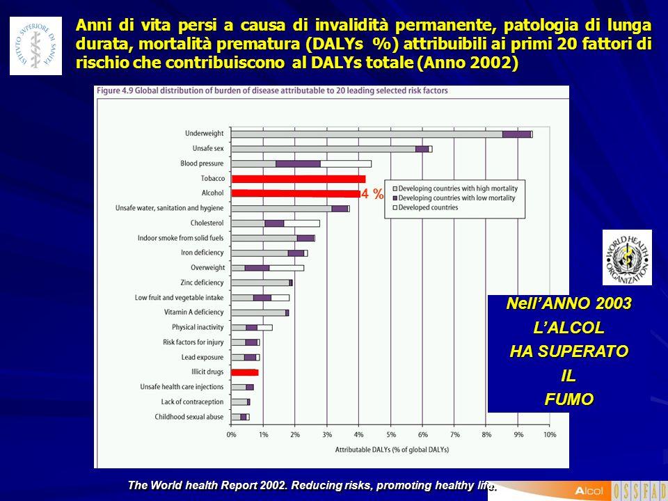 Associazione tra fattori di rischio conosciuti e patologia cardiovascolare Nota: Il grado di associazione tra malattia e fattore di rischio varia da +