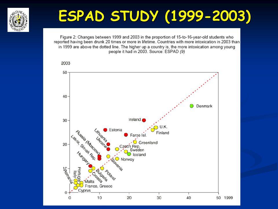 ESPAD STUDY Lo studio ESPAD dimostra che nonostante i giovani italiani (15-16enni) siano tra quelli che in Europa presentano le più basse prevalenze di episodi di ubriachezza tale tendenza si è raddoppiata nel corso degli ultimi quattro anni di indagine (1999-2003) così come peraltro confermato dall'Health Behaviours in School-aged Children (HBSC) del WHO (11-15 enni) Lo studio ESPAD dimostra che nonostante i giovani italiani (15-16enni) siano tra quelli che in Europa presentano le più basse prevalenze di episodi di ubriachezza tale tendenza si è raddoppiata nel corso degli ultimi quattro anni di indagine (1999-2003) così come peraltro confermato dall'Health Behaviours in School-aged Children (HBSC) del WHO (11-15 enni)