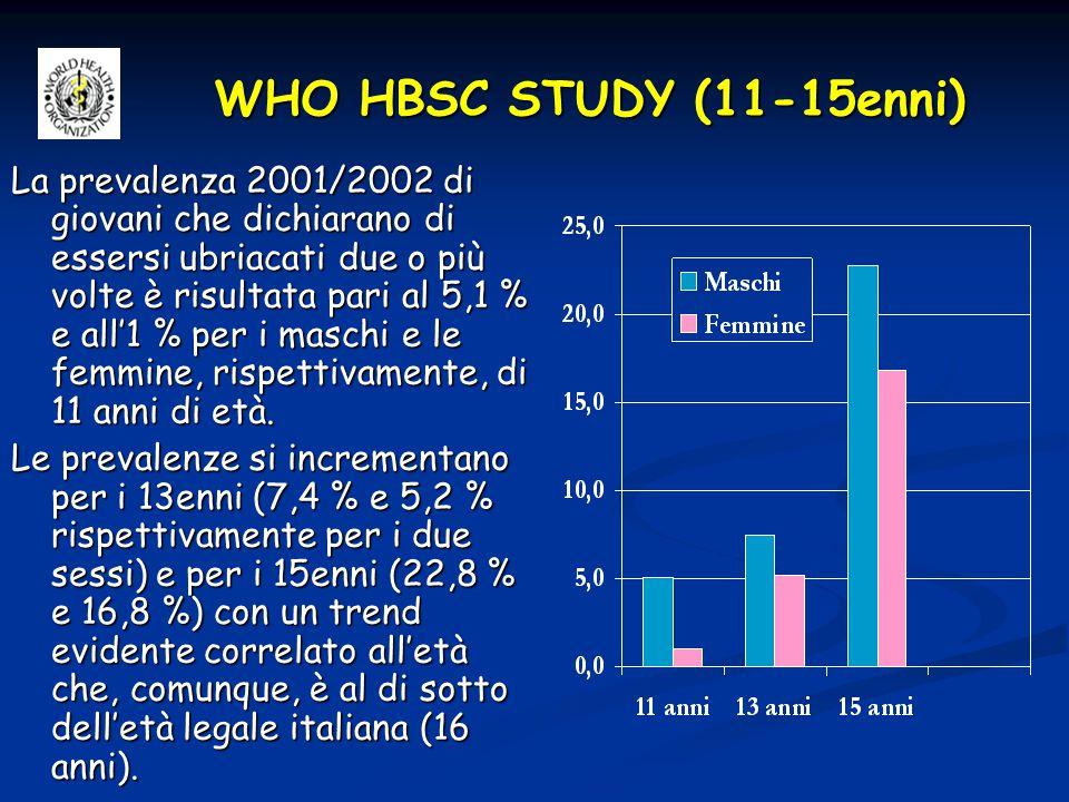 ESPAD STUDY (1999-2003)