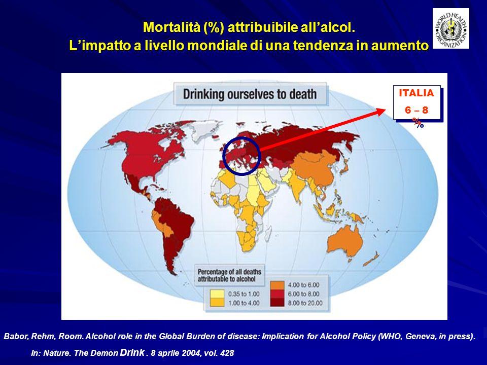 Il 4.0% di anni di vita persi dalla popolazione mondiale a causa di invalidità, mortalità prematura e malattie è attribuibile all'alcol.