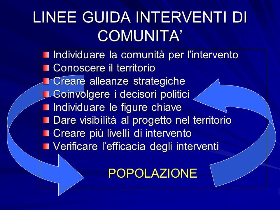 Livelli di intervento Coinvolgimento dei decisori politici Formazione figure chiave Informazione popolazione generale