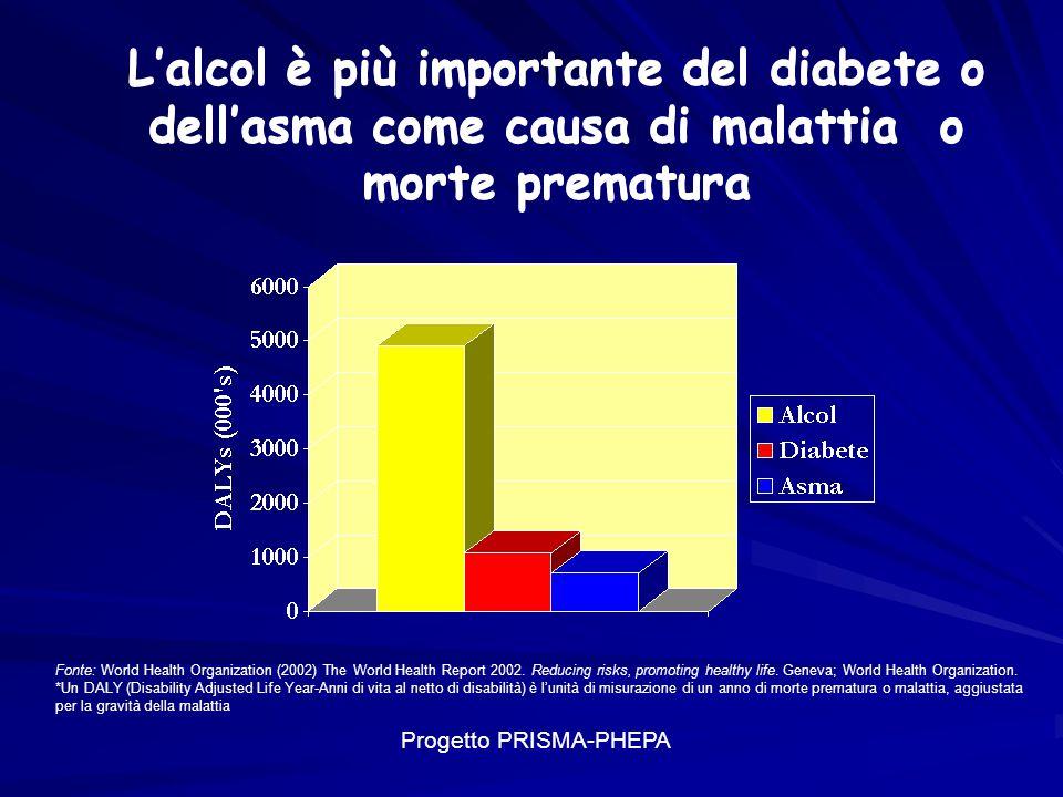 Le dimensioni del fenomeno In Italia su 33.000.000 di bevitori ci sono 4.000.000 di persone che presentano problemi connessi all uso di alcol e gli alcolisti sono 1.600.000 Il numero dei decessi direttamente collegati all alcol è stimato attorno a 40.000 morti.