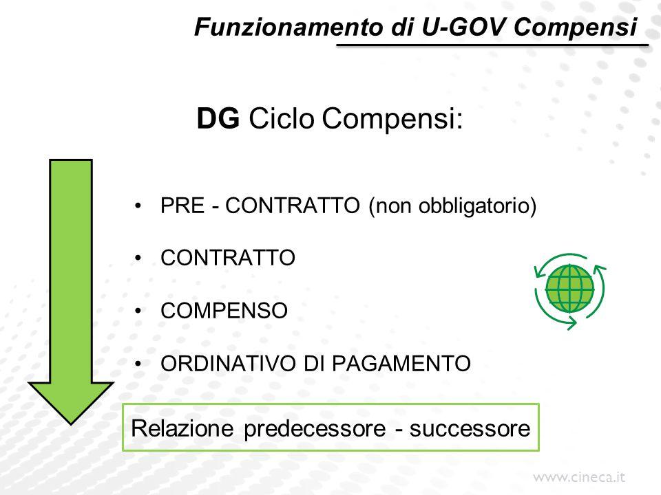 www.cineca.it Funzionamento di U-GOV Compensi DG Ciclo Compensi: PRE - CONTRATTO (non obbligatorio) CONTRATTO COMPENSO ORDINATIVO DI PAGAMENTO Relazio