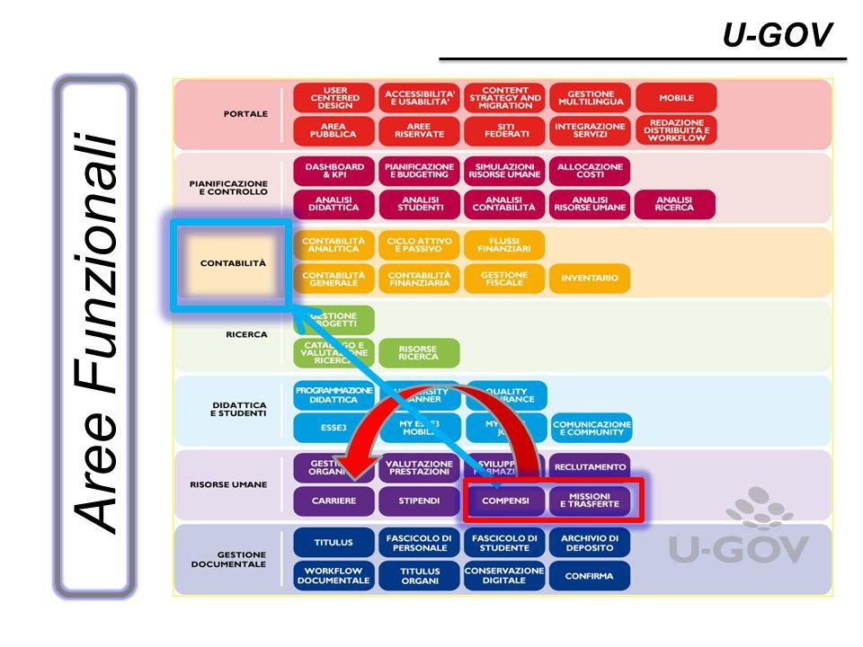 www.cineca.it Principali caratteristiche di UGOV COMPENSI Si basa sul concetto di CICLO GESTIONALE con sequenza di DOCUMENTI GESTIONALI È una procedura che nasce per la gestione DECENTRATA delle liquidazioni La CONTABILIZZAZIONE avviene nel completamento del DG stesso