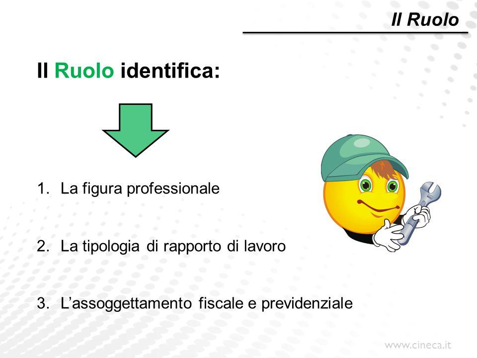 www.cineca.it Il Ruolo identifica: 1.La figura professionale 2.La tipologia di rapporto di lavoro 3.L'assoggettamento fiscale e previdenziale Il Ruolo