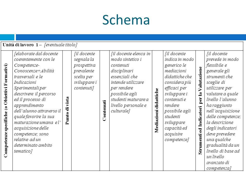 Schema Unità di lavoro 1 – [eventuale titolo] Competenze specifiche (o Obiettivi Formativi) [elaborate dal docente coerentemente con le Competenze- Co