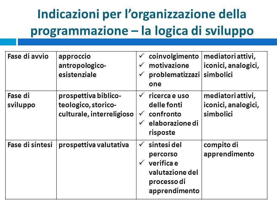 Indicazioni per l'organizzazione della programmazione – la struttura del documento  Riferimento alle Competenze di cittadinanza e Costituzione (Cfr.