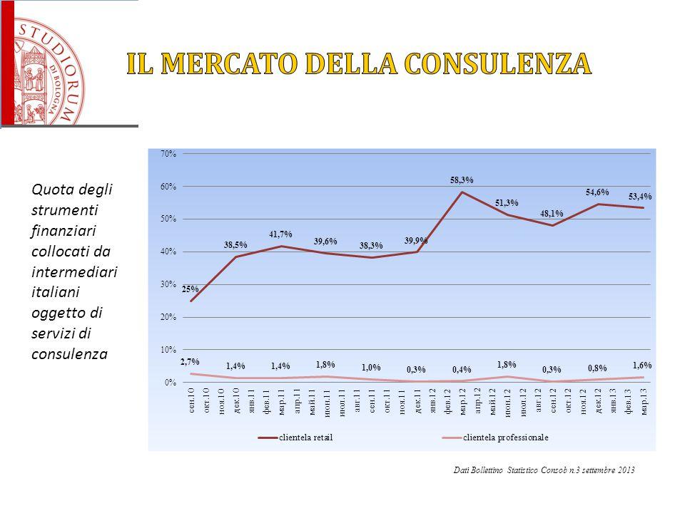 Quota degli strumenti finanziari collocati da intermediari italiani oggetto di servizi di consulenza Dati Bollettino Statistico Consob n.3 settembre 2