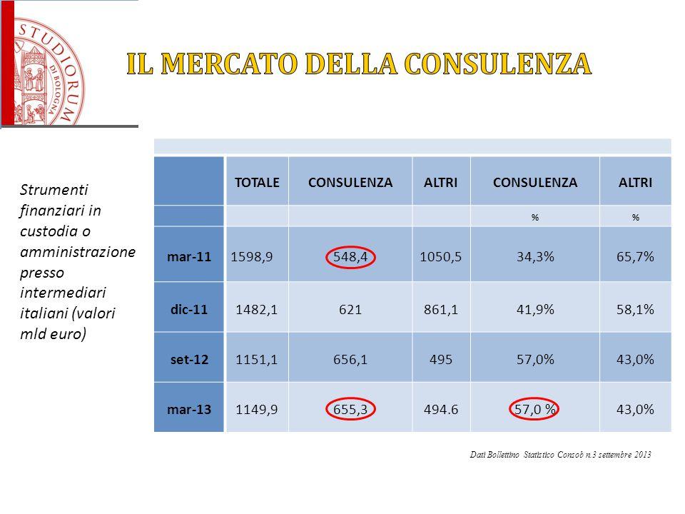 Strumenti finanziari in custodia o amministrazione presso intermediari italiani (valori mld euro) Dati Bollettino Statistico Consob n.3 settembre 2013