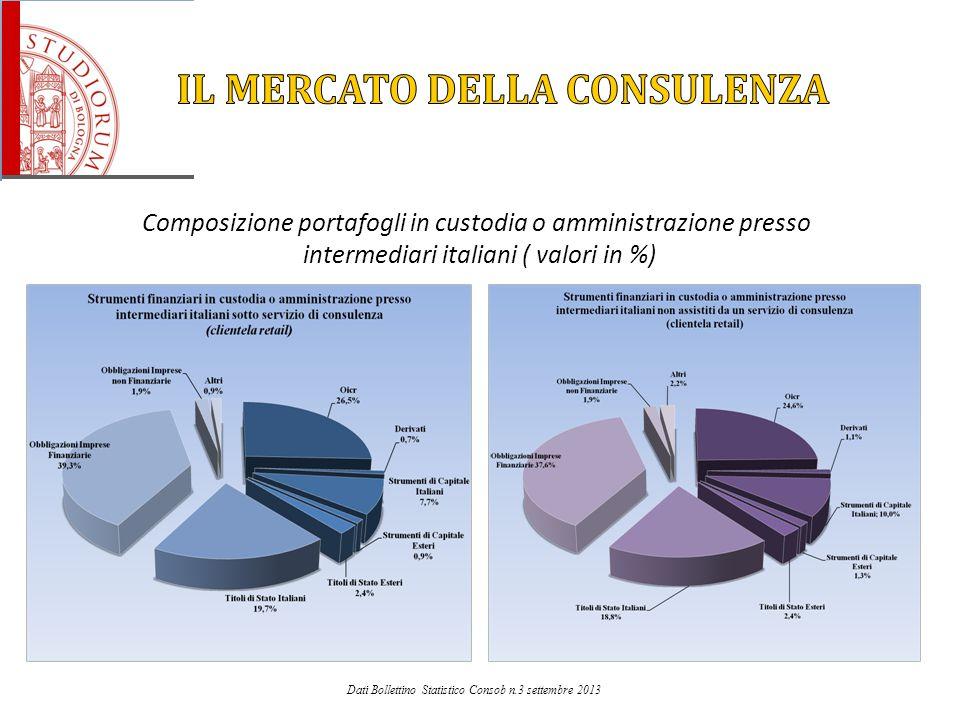 Composizione portafogli in custodia o amministrazione presso intermediari italiani ( valori in %) Dati Bollettino Statistico Consob n.3 settembre 2013