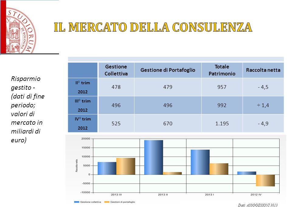 Risparmio gestito - (dati di fine periodo; valori di mercato in miliardi di euro) Gestione Collettiva Gestione di Portafoglio Totale Patrimonio Raccol