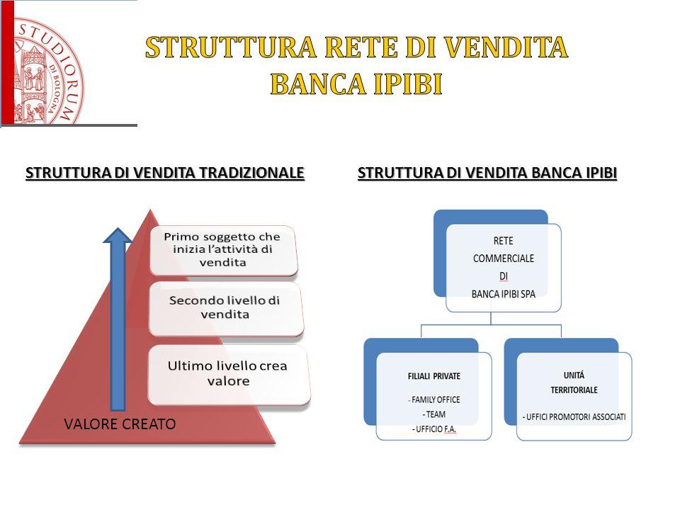 VALORE CREATO STRUTTURA DI VENDITA TRADIZIONALE STRUTTURA DI VENDITA BANCA IPIBI
