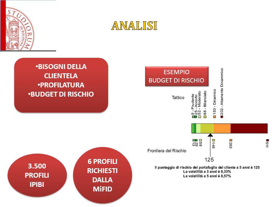 BISOGNI DELLA CLIENTELA PROFILATURA BUDGET DI RISCHIO BISOGNI DELLA CLIENTELA PROFILATURA BUDGET DI RISCHIO 3.500 PROFILI IPIBI 6 PROFILI RICHIESTI DA