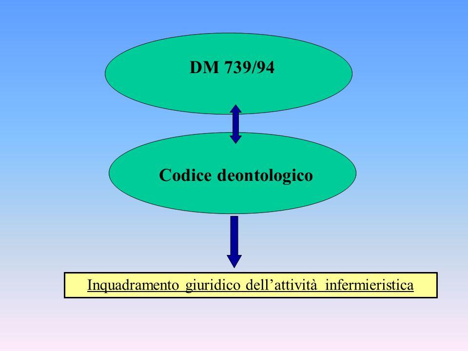 DM 739/94 Inquadramento giuridico dell'attività infermieristica Codice deontologico