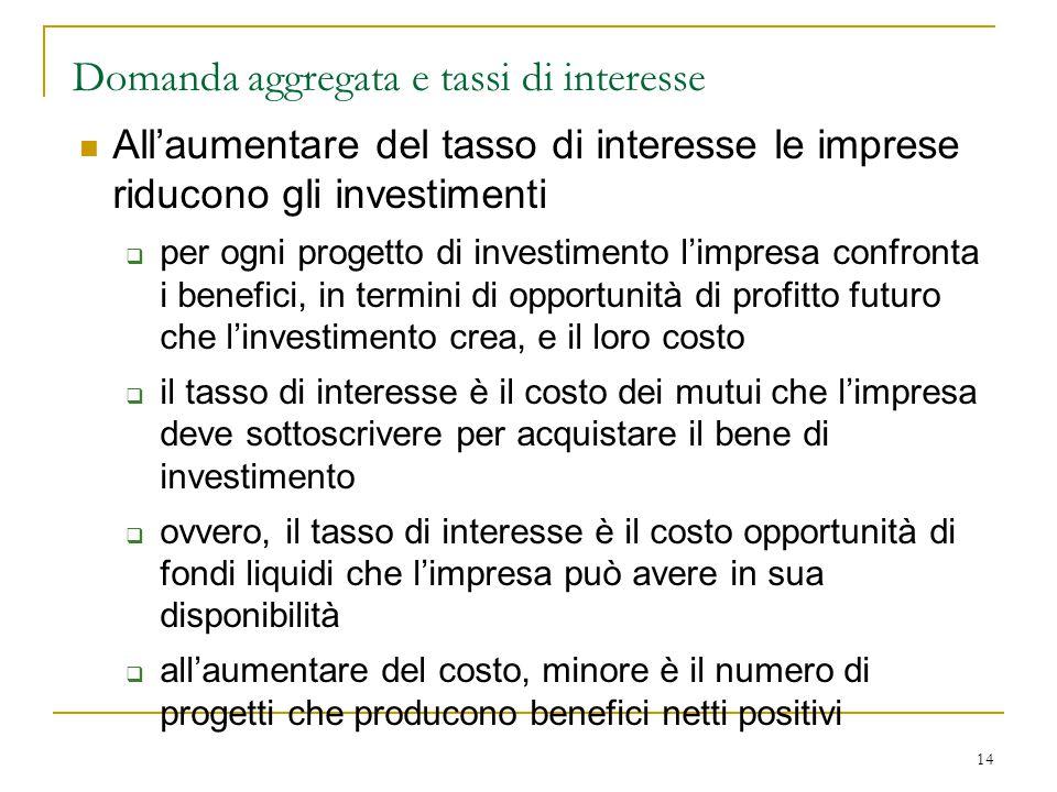 14 Domanda aggregata e tassi di interesse All'aumentare del tasso di interesse le imprese riducono gli investimenti  per ogni progetto di investiment