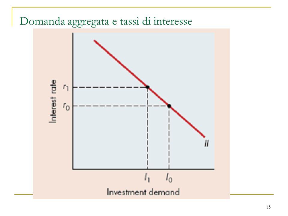 15 Domanda aggregata e tassi di interesse