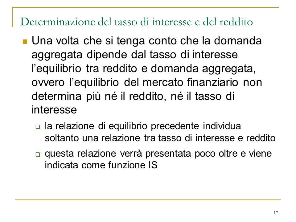 17 Determinazione del tasso di interesse e del reddito Una volta che si tenga conto che la domanda aggregata dipende dal tasso di interesse l'equilibr