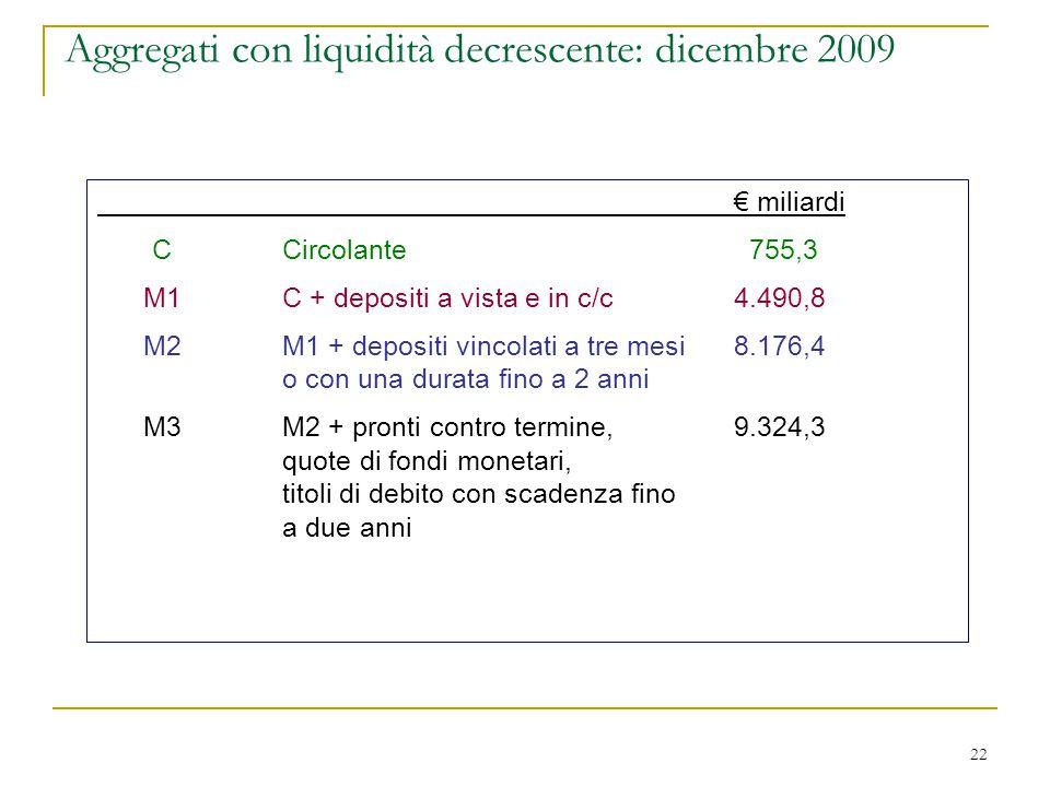 22 Aggregati con liquidità decrescente: dicembre 2009 € miliardi CCircolante 755,3 M1C + depositi a vista e in c/c4.490,8 M2M1 + depositi vincolati a
