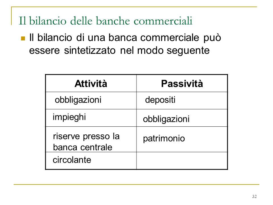 32 AttivitàPassività Il bilancio delle banche commerciali Il bilancio di una banca commerciale può essere sintetizzato nel modo seguente depositi obbl
