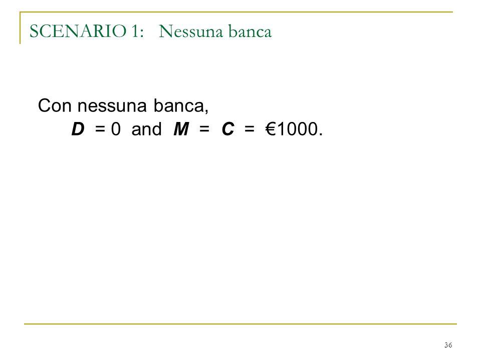 36 SCENARIO 1: Nessuna banca Con nessuna banca, D = 0 and M = C = €1000.
