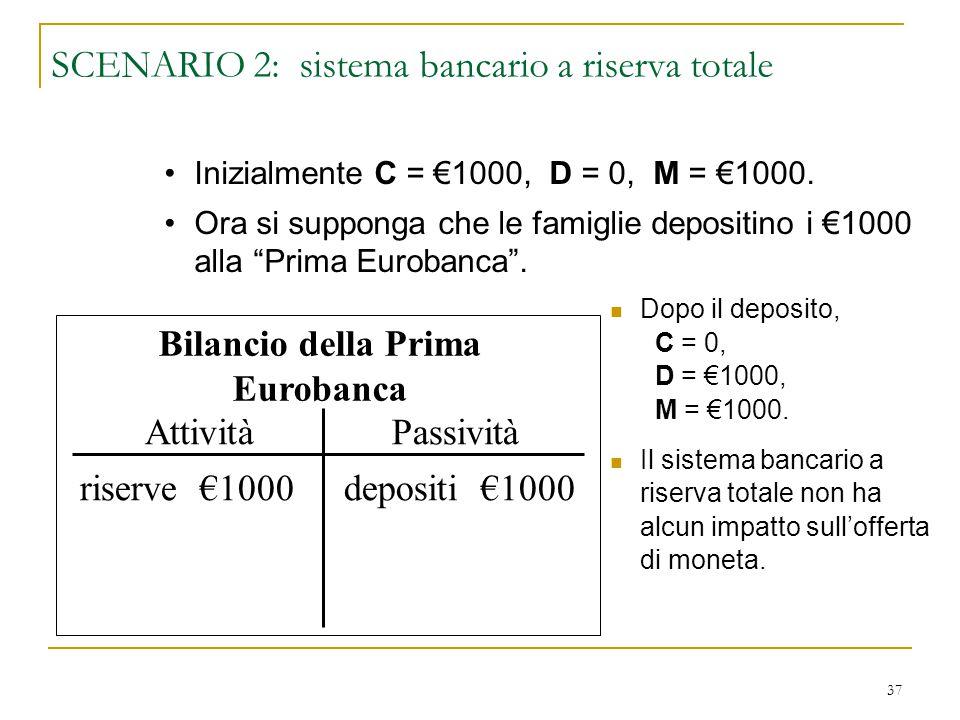37 SCENARIO 2: sistema bancario a riserva totale Dopo il deposito, C = 0, D = €1000, M = €1000. Il sistema bancario a riserva totale non ha alcun impa