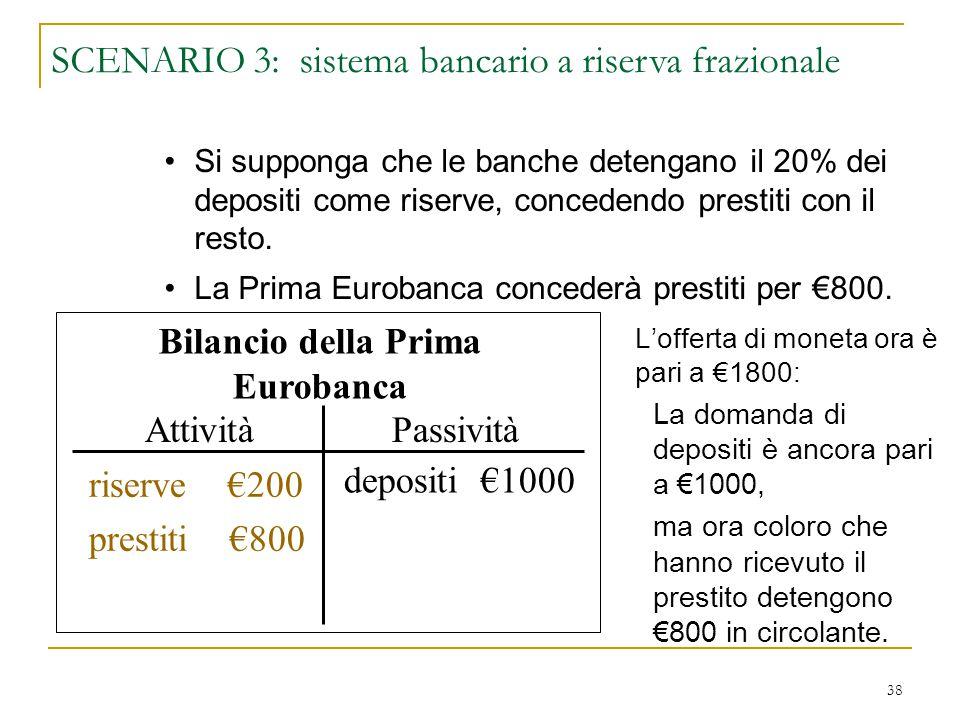 38 L'offerta di moneta ora è pari a €1800: La domanda di depositi è ancora pari a €1000, ma ora coloro che hanno ricevuto il prestito detengono €800 i