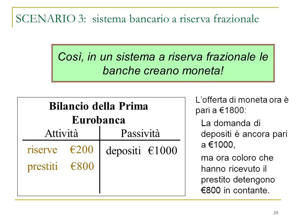 39 L'offerta di moneta ora è pari a €1800: La domanda di depositi è ancora pari a €1000, ma ora coloro che hanno ricevuto il prestito detengono €800 i
