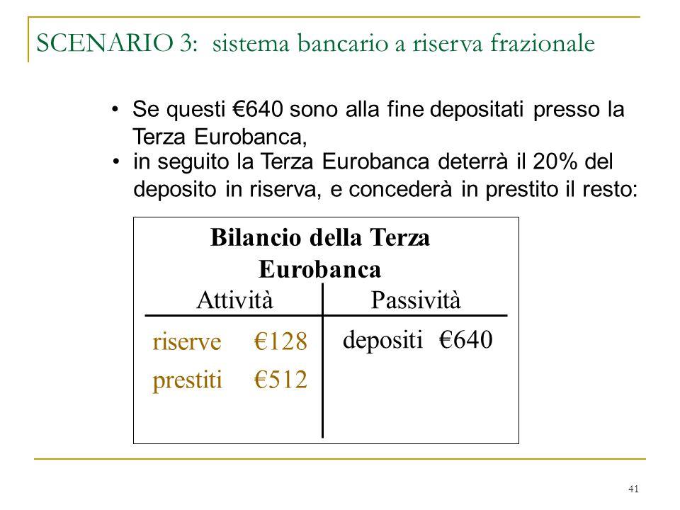 41 Bilancio della Terza Eurobanca AttivitàPassività riserve $640 prestiti $0 depositi €640 Se questi €640 sono alla fine depositati presso la Terza Eu